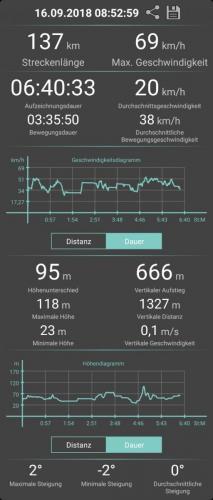Die Daten zur Tour nach Boltenhagen